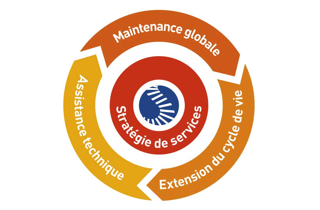 Maintenance diagramme simplifié